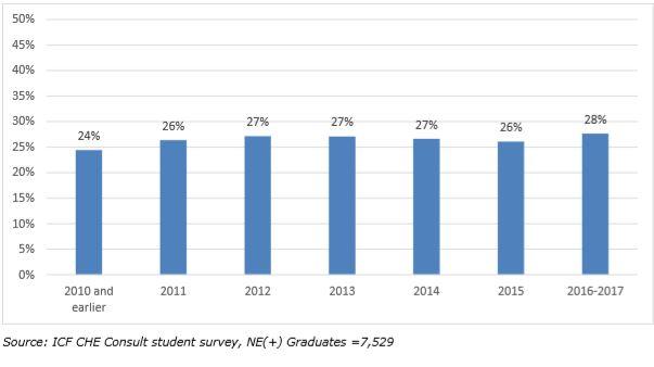 Aumento laureati lavoro all'estero