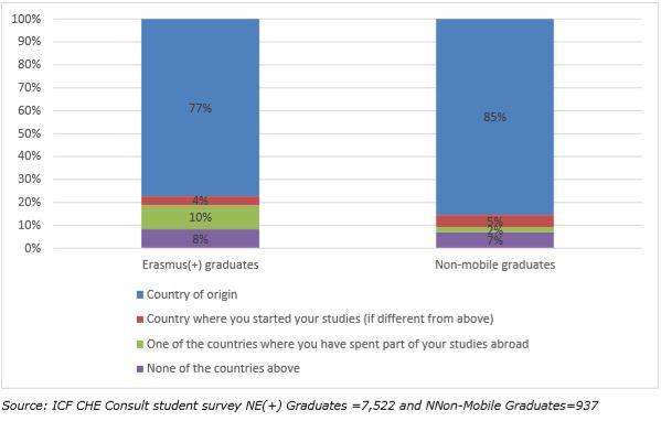 Primo lavoro laureati Erasmus