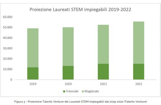 Laureati STEM Futuri